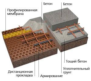 бетон мембран